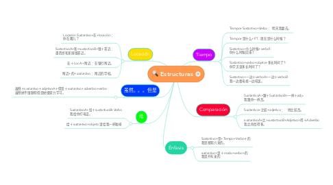 Mind Map: Estructuras