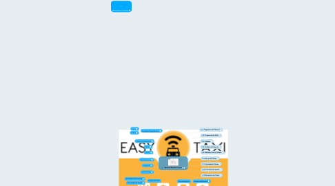 Mind Map: EasyTaxi Modelo Canvas