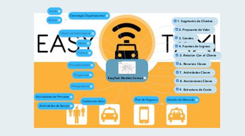 Mind Map: EasyTaxi Modelo Canvas