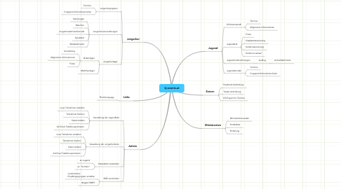 Mind Map: kj-events.at