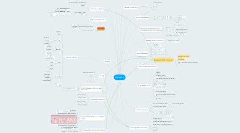 Mind Map: Agregator