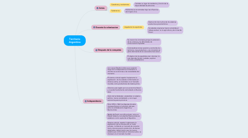 Mind Map: Territorio Argentino