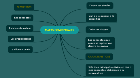 Mind Map: MAPAS CONCEPTUALES