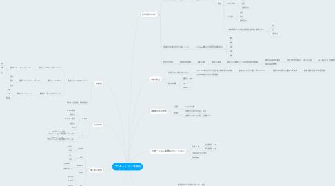 Mind Map: プロモーション事業部
