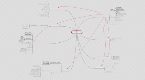 Mind Map: AutoDetail37