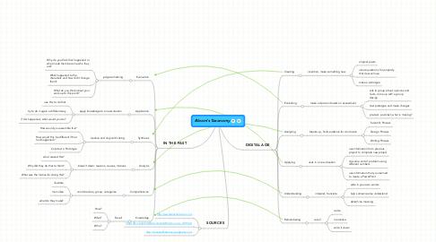 Mind Map: Bloom's Taxonomy