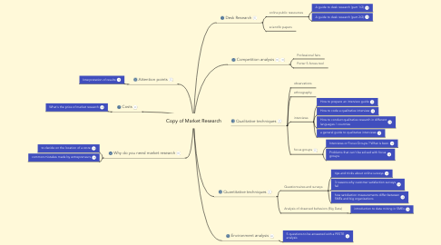 Mind Map: Copy of Market Research