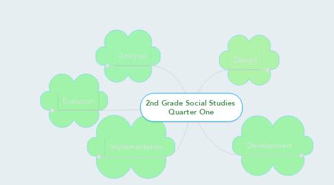 Mind Map: 2nd Grade Social Studies  Quarter One