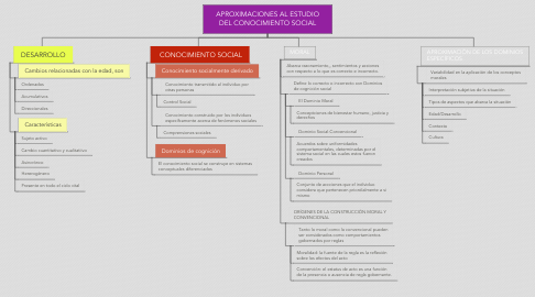 Mind Map: APROXIMACIONES AL ESTUDIO DEL CONOCIMIENTO SOCIAL