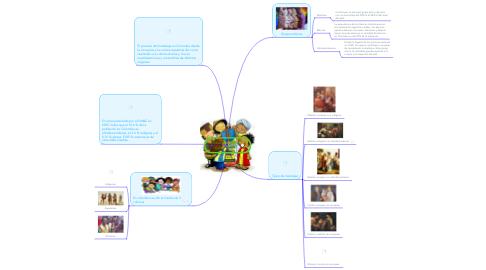 Mind Map: Pluruculturalidad Colombiana