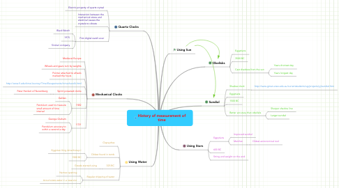 Mind Map: History of measurement of time