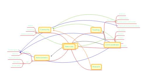 Mind Map: My Role at ECU
