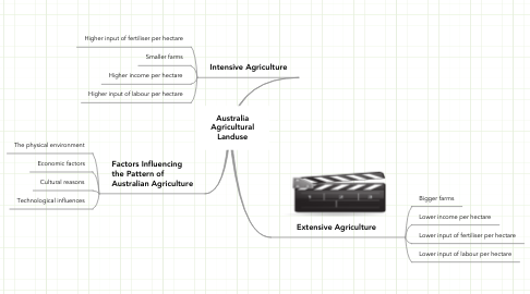 Mind Map: Australia Agricultural Landuse