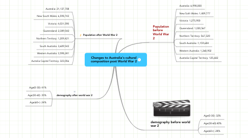 Mind Map: Changes to Australia's cultural composition post World War 2
