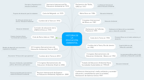 Mind Map: HISTORIA DE LA EDUCACIÓN AMBIENTAL