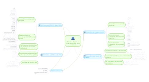 Mind Map: Docência Superior e comprometimento com a sociedade