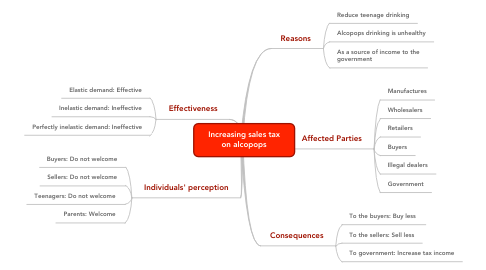 Mind Map: Increasing sales tax on alcopops