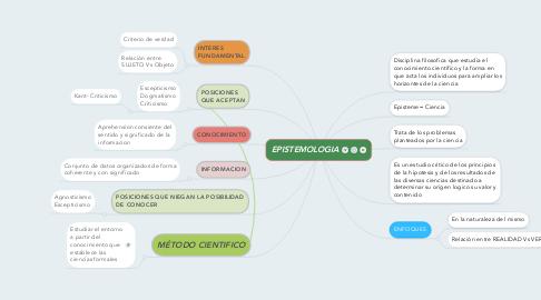 Mind Map: EPISTEMOLOGIA