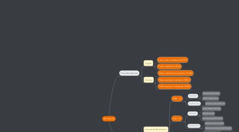 Mind Map: Modulation