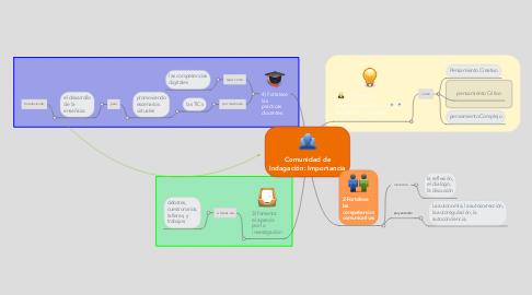 Mind Map: Comunidad de Indagación: Importancia