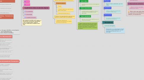 Mind Map: Desarrollo Intelectual y Procesos Cognitivos de los 2 a los 6 años