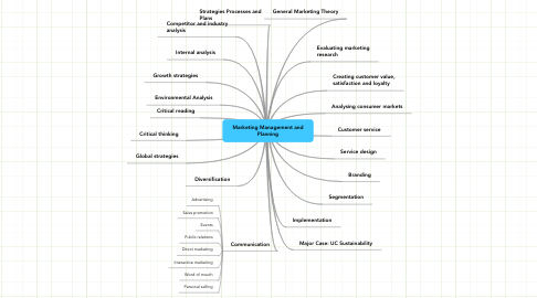 Mind Map: Marketing Management and Planning