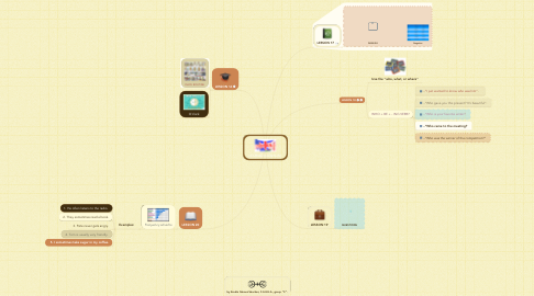 Mind Map: LEARNED IN ENGLISH