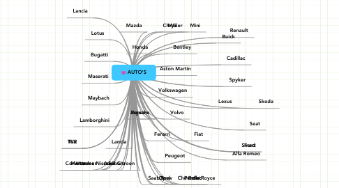 Mind Map: AUTO'S