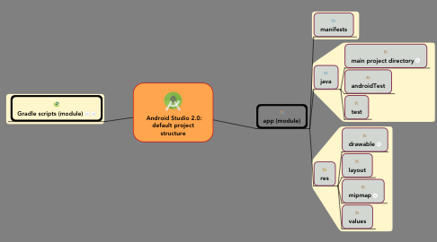 Mind Map: Android Studio 2.0: default project structure