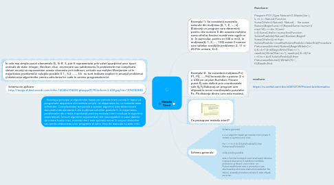 Mind Map: Metoda Trierii