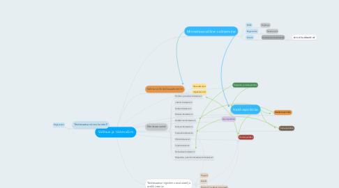 Mind Map: Valitsus ja täitevvõim