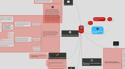 Mind Map: Metoda Trierii