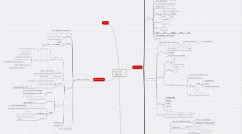 Mind Map: Soukromá státnice