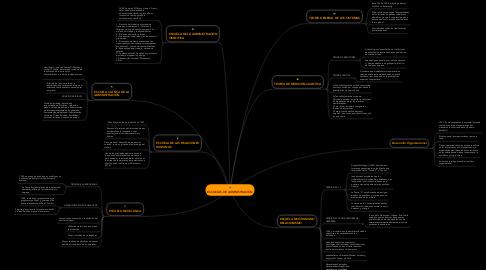 Mind Map: ESCUELAS DE ADMINISTRACION