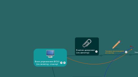 Mind Map: Блок управления (ECU)(см.заметку; ссылку)