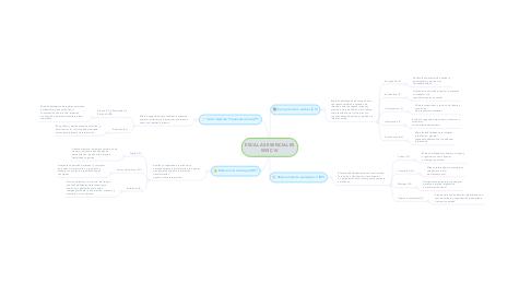 Mind Map: ESCALAS ESENCIALES WISC IV