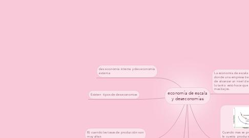 Mind Map: economía de escala y deseconomías