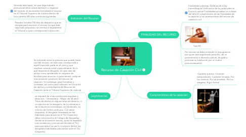 Mind Map: Recurso de Casación Civil