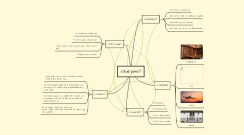 Mind Map: ¿Qué paso?