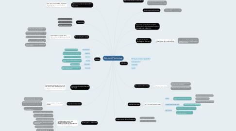 Mind Map: Abnormal Psychology