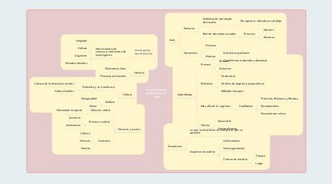 Mind Map: Influencia de los medios de comunicación en el esteriotipo actual de la mujer.