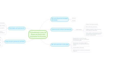 Mind Map: Procedimiento para los Planes de Desarrollo Entidades Territoriales