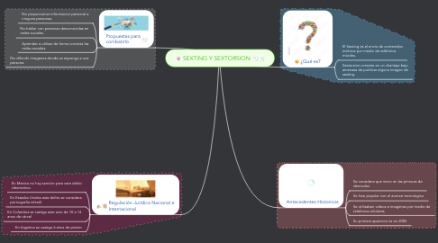 Mind Map: SEXTING Y SEXTORSION