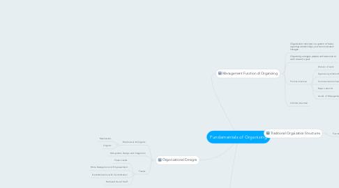 Mind Map: Fundamentals of Organizing