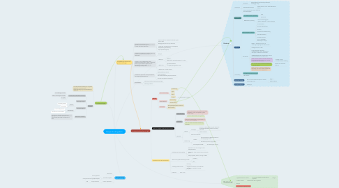 Mind Map: Kampen for det gode liv