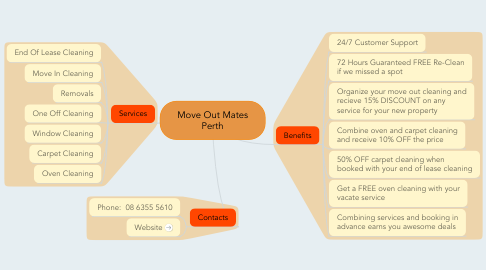 Mind Map: Move Out Mates Perth