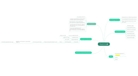 Mind Map: Rapportering
