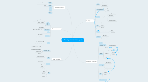 Mind Map: Basic Synthesizer Techniques