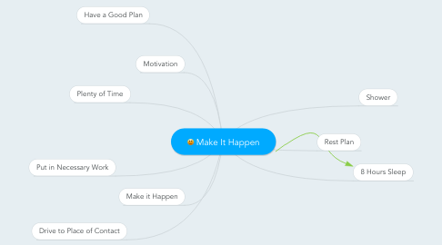 Mind Map: Make It Happen
