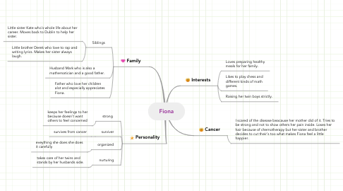 Mind Map: Fiona